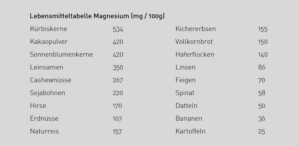 Magnesium_tabelle