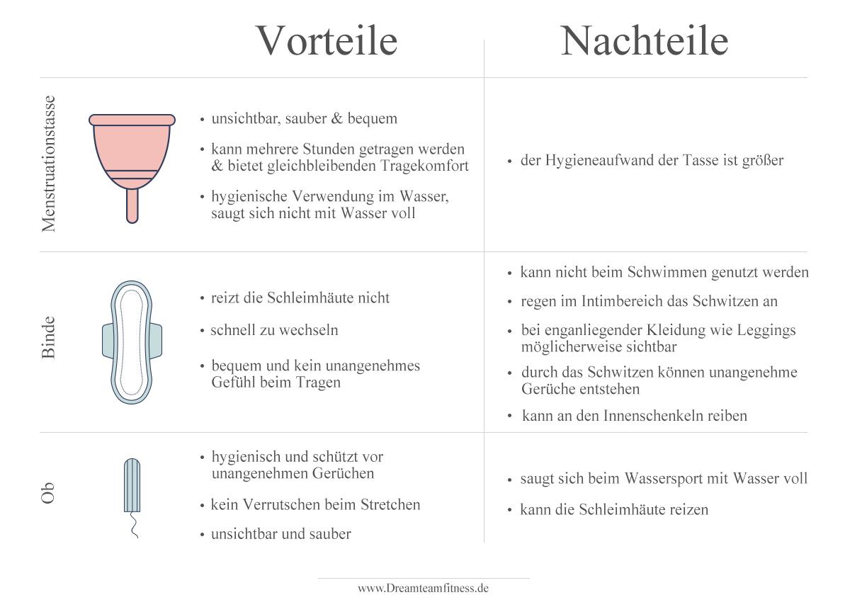 sport-periode-menstruation-wassereinlagerungen-hygiene-frauen-menstruationstasse-ob-binde