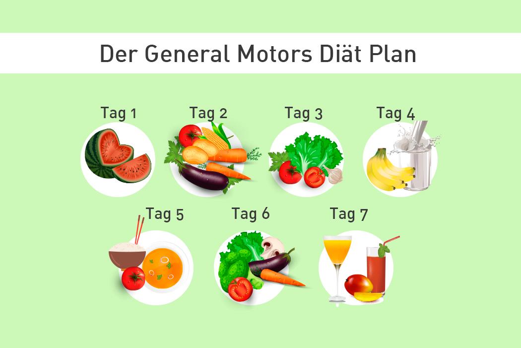 fitnessblog-fitnessblogger-fitness-blog-blogger-stuttgart-dreamteamfitness-gm-general-motors-plan